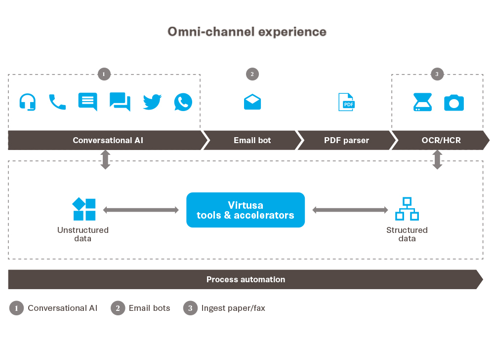 Reimagining Omni-Channel Customer Experience