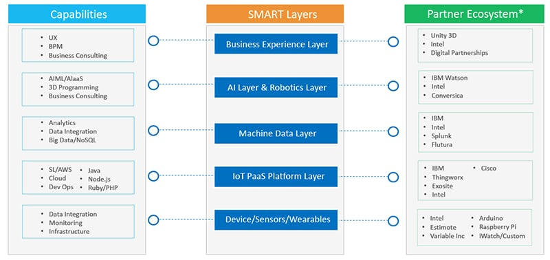 IoT for CSPs