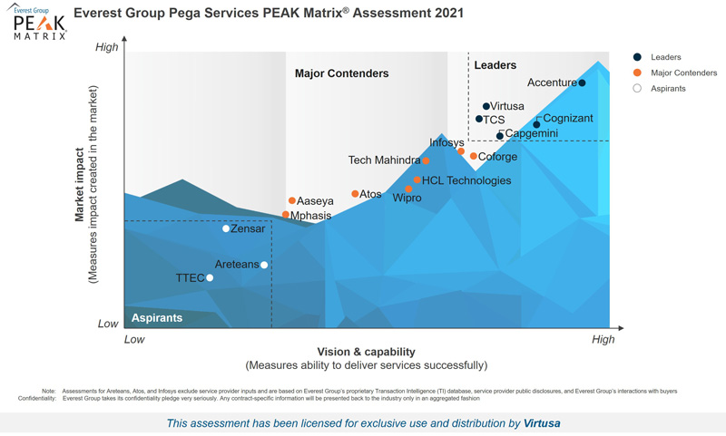 Virtusa Named a Leader in Pega Services by Everest Group